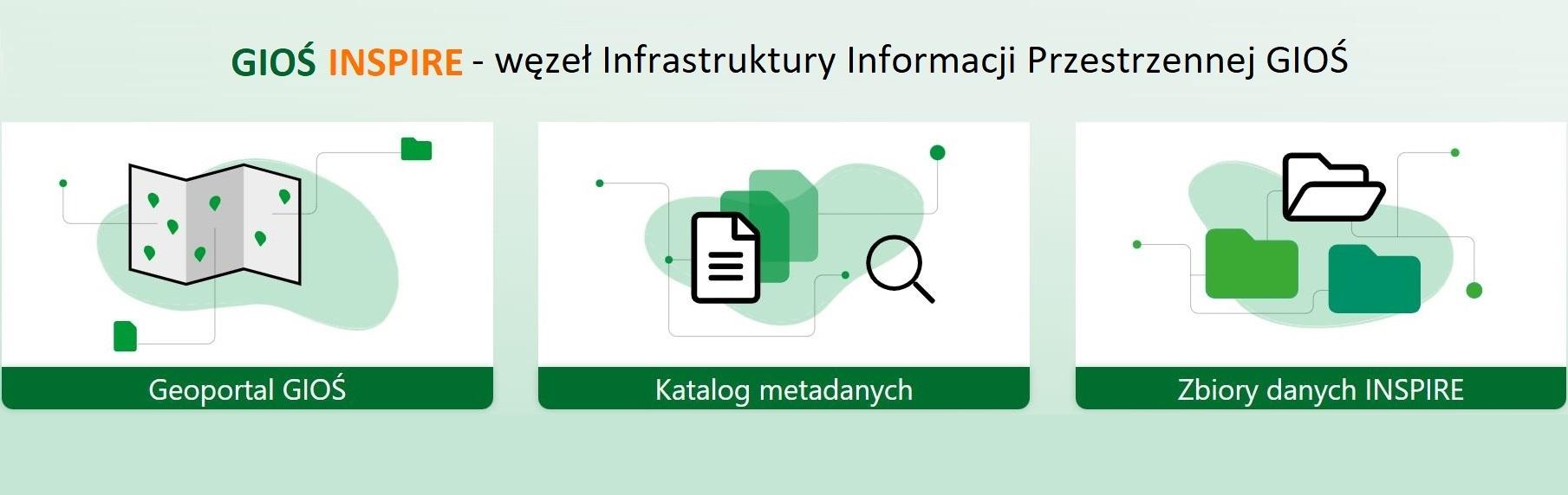 GIOŚ INSPIRE - węzeł infrastruktury informacji przestrzennej GIOŚ